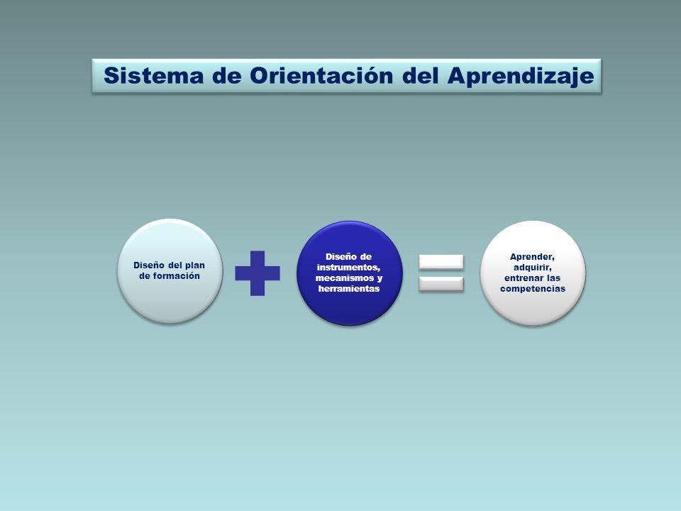 Diseño del plan de formación Diseño de instrumentos, mecanismos y herramientas Aprender, adquirir, entrenar las competencias Sistema de Orientación de