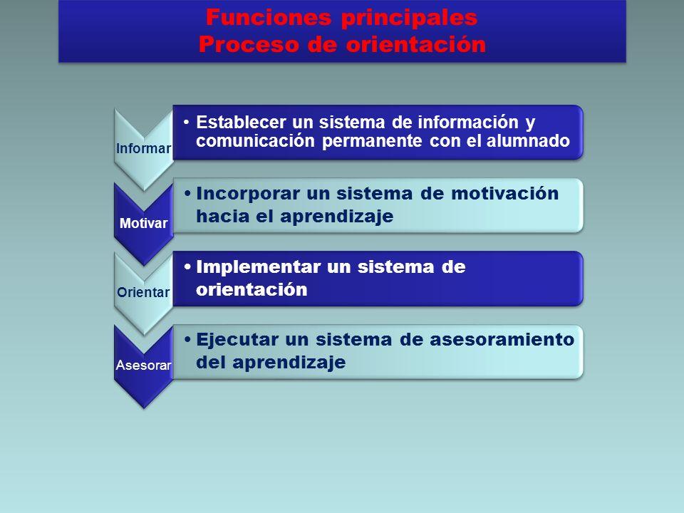 Funciones principales Proceso de orientación Funciones principales Proceso de orientación Informar Establecer un sistema de información y comunicación
