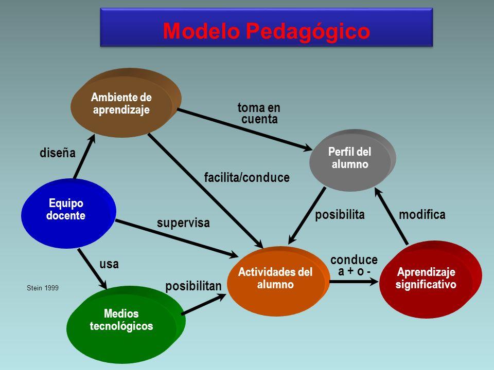 Modelo Pedagógico Perfil del alumno Ambiente de aprendizaje Equipo docente Medios tecnológicos Actividades del alumno Aprendizaje significativo posibi