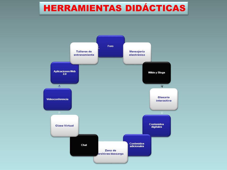 HERRAMIENTAS DIDÁCTICAS Foro Mensajería electrónica Wikis y Blogs Glosario interactivo Contenidos digitales Contenidos adicionales Zona de archivos/de