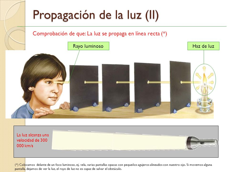 Propagación de la luz (I) La luz se propaga en línea recta (*), (**). Rayo Luminoso: propagación de la luz en una dirección determinada. Haz de luz: c