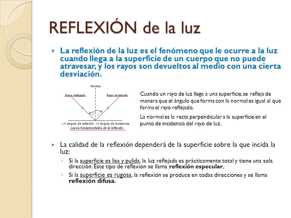 Reflexión, Absorción y Refracción Cuando la luz emitida desde una fuente luminosa incide sobre un cuerpo, los rayos pueden ser: reflejados, absorbidos