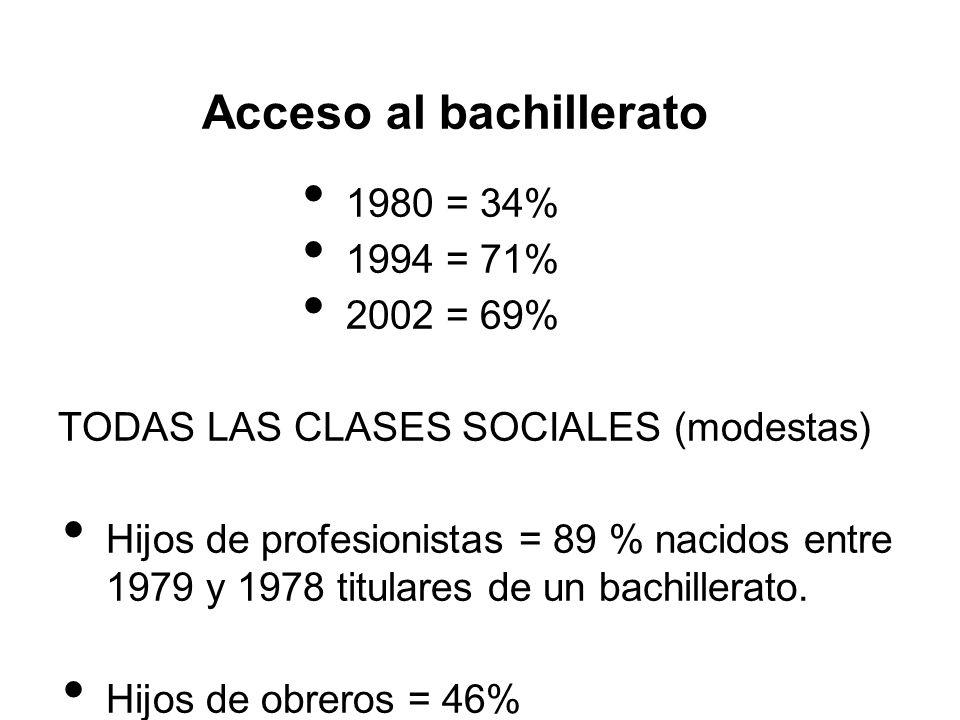 Acceso al bachillerato 1980 = 34% 1994 = 71% 2002 = 69% TODAS LAS CLASES SOCIALES (modestas) Hijos de profesionistas = 89 % nacidos entre 1979 y 1978
