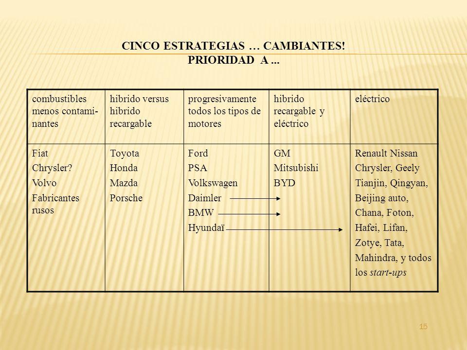CINCO ESTRATEGIAS … CAMBIANTES! PRIORIDAD A... combustibles menos contami- nantes hibrido versus hibrido recargable progresivamente todos los tipos de