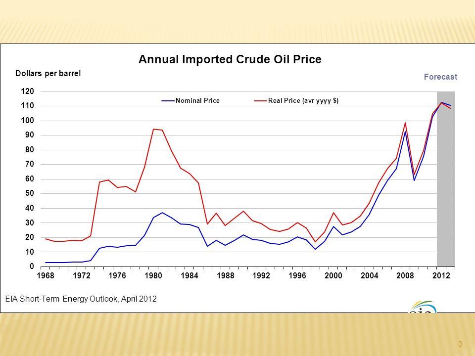 La disponibilidad media de petróleo y de gas por un residente del mundo, 1980-2050 4