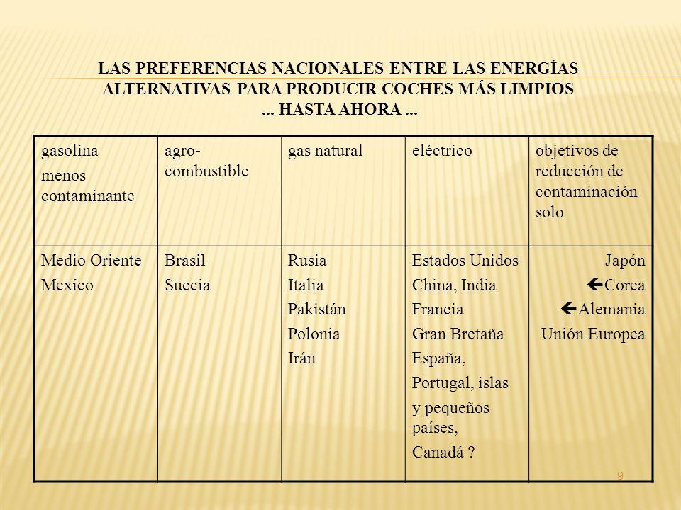 LAS PREFERENCIAS NACIONALES ENTRE LAS ENERGÍAS ALTERNATIVAS PARA PRODUCIR COCHES MÁS LIMPIOS...