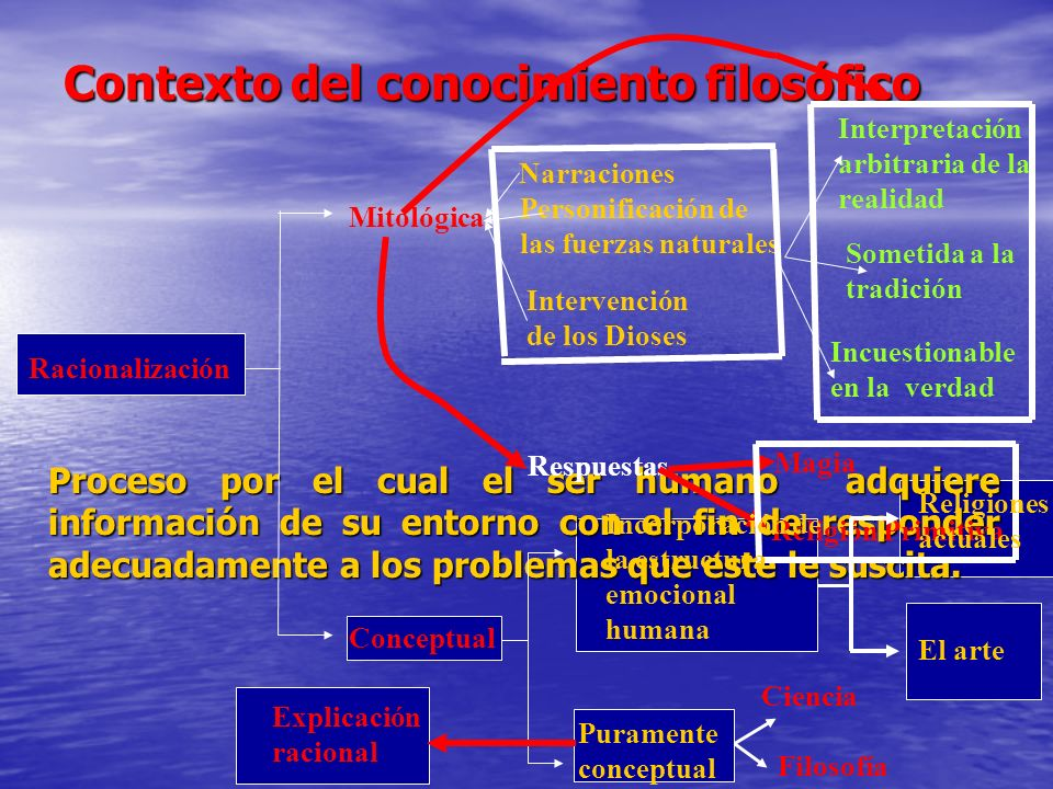 Rasgos de la explicación racional Explicación racional Compresión de la realidad en términos de: fuerzas y fenómenos naturales.