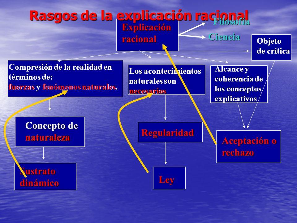 Rasgos de la explicación racional Explicación racional Compresión de la realidad en términos de: fuerzas y fenómenos naturales. fuerzas fenómenos natu