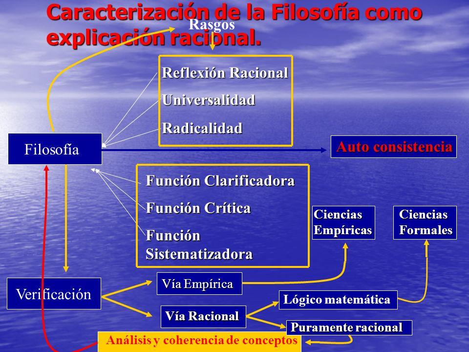 Caracterización de la Filosofía como explicación racional. Filosofía Rasgos Reflexión Racional Universalidad Radicalidad Función Clarificadora Función