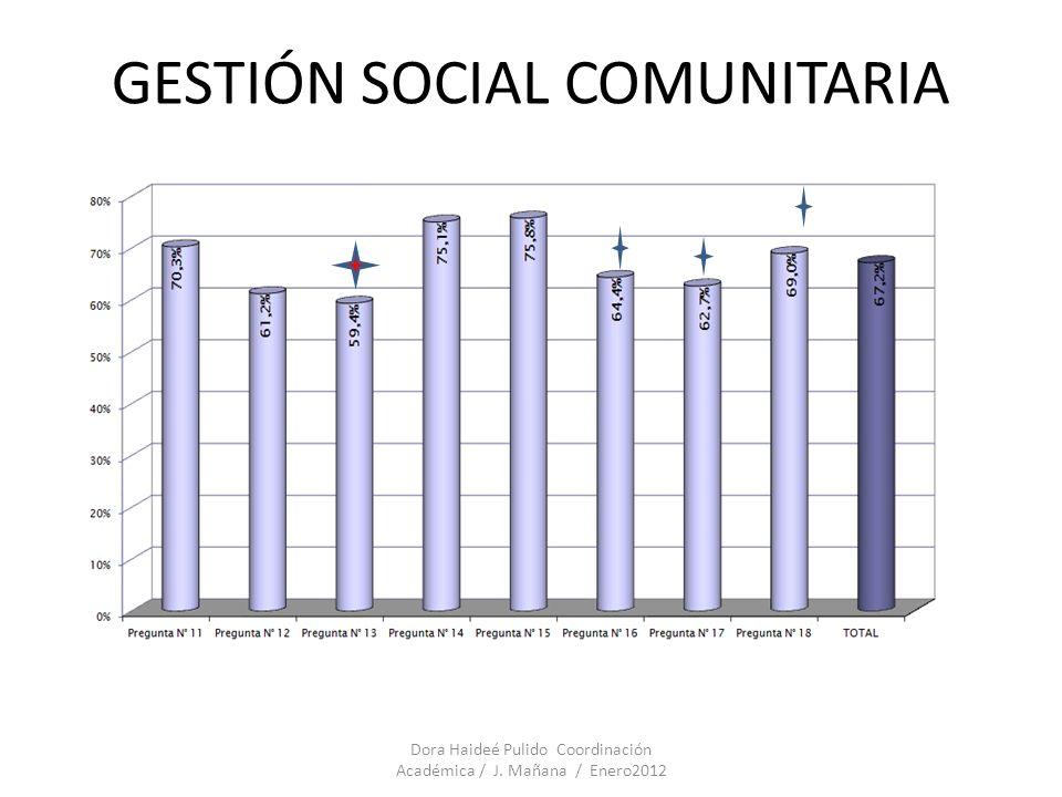 GESTIÓN SOCIAL COMUNITARIA Dora Haideé Pulido Coordinación Académica / J. Mañana / Enero2012