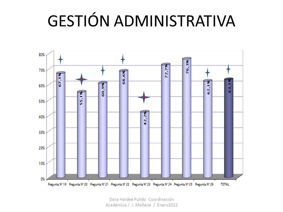 GESTIÓN Dora Haideé Pulido Coordinación Académica / J. Mañana / Enero2012