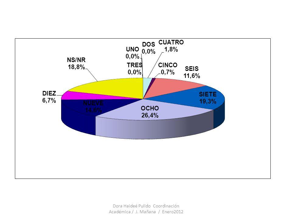 Evaluación Institucional 2011 EVALUACIÓN EXTERNA RESULTADOS ICFES - HISTÓRICO Dora Haideé Pulido Coordinación Académica / J.