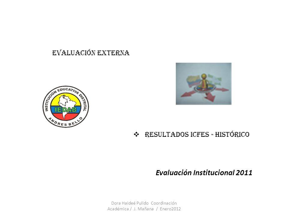 Evaluación Institucional 2011 EVALUACIÓN EXTERNA RESULTADOS ICFES - HISTÓRICO Dora Haideé Pulido Coordinación Académica / J. Mañana / Enero2012