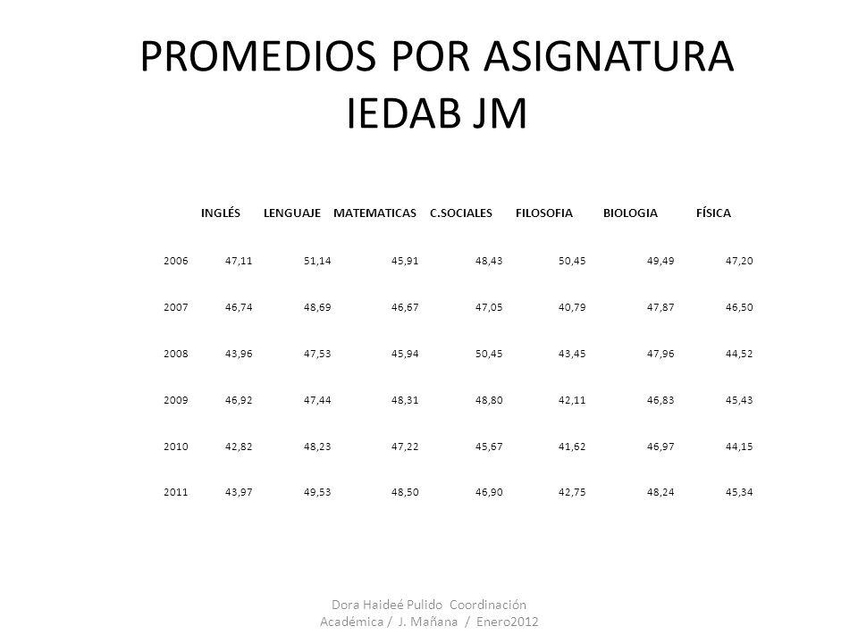 PROMEDIOS POR ASIGNATURA IEDAB JM Dora Haideé Pulido Coordinación Académica / J. Mañana / Enero2012 INGLÉSLENGUAJEMATEMATICASC.SOCIALESFILOSOFIABIOLOG