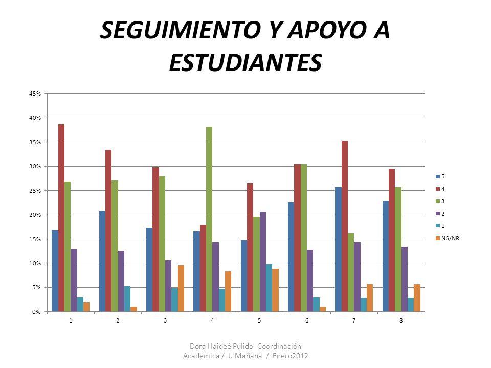 PLANTA FISICA 1.Mantenimiento 2.Uso adecuado de los espacios 3.Adquisición de recursos 4.Dotación y suministros Dora Haideé Pulido Coordinación Académica / J.
