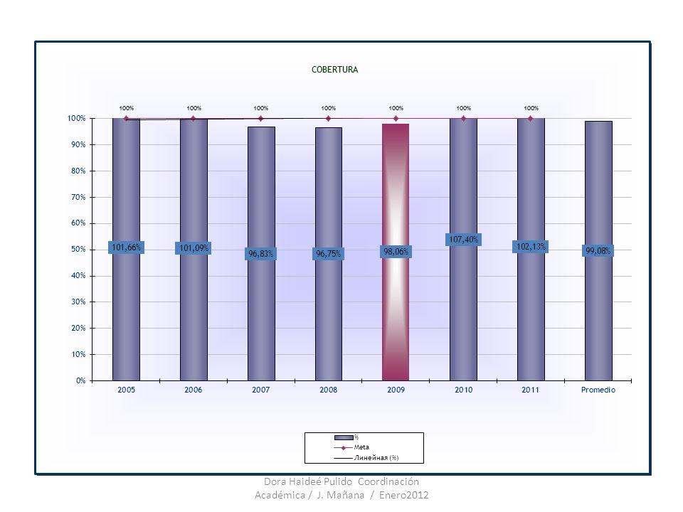 Evaluación Institucional 2011 Encuesta de satisfacción Padres de familia Estudiantes docentes Dora Haideé Pulido Coordinación Académica / J.