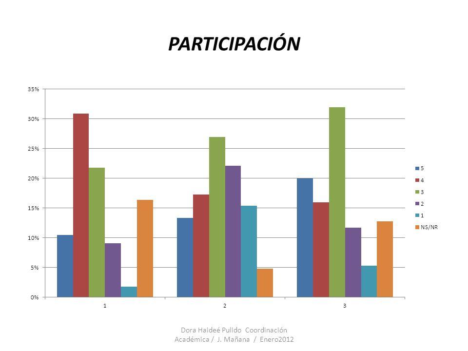 Dora Haideé Pulido Coordinación Académica / J.Mañana / Enero2012 Qué hace cada uno.