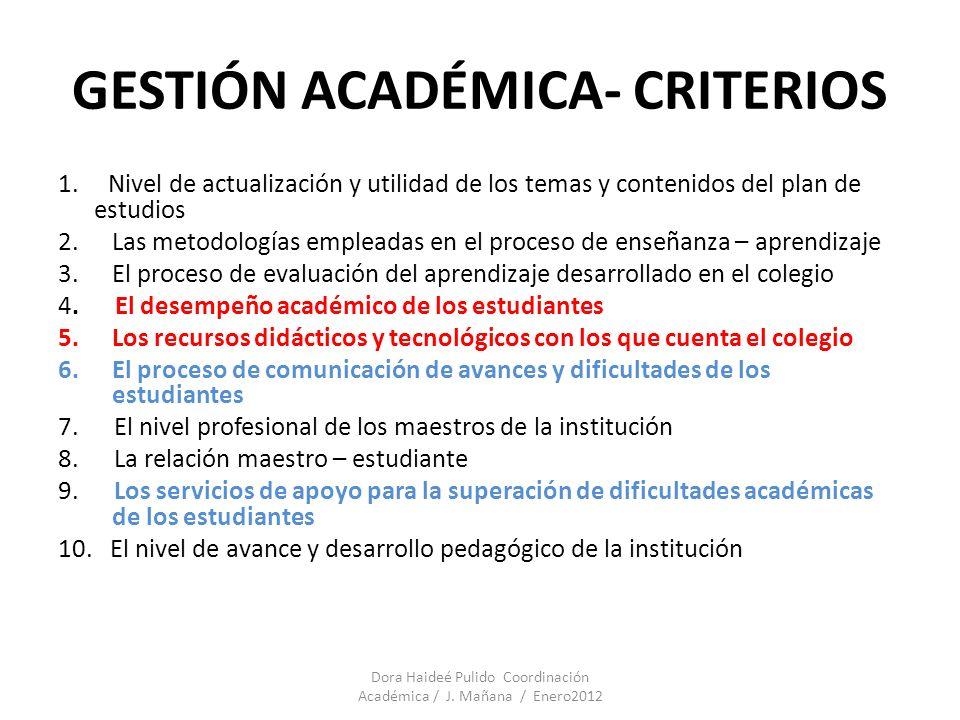 GESTIÓN ACADÉMICA- CRITERIOS 1. Nivel de actualización y utilidad de los temas y contenidos del plan de estudios 2.Las metodologías empleadas en el pr