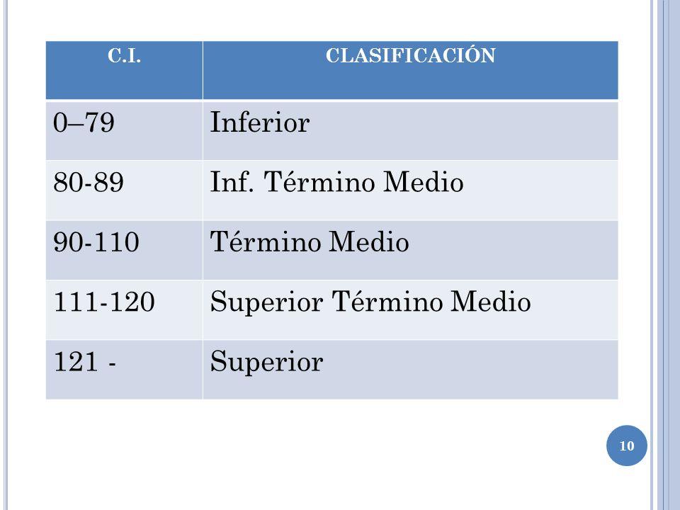 10 C.I.CLASIFICACIÓN 0–79Inferior 80-89Inf.