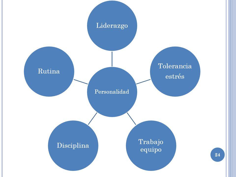 24 Personalidad Liderazgo Tolerancia estrés Trabajo equipo DisciplinaRutina