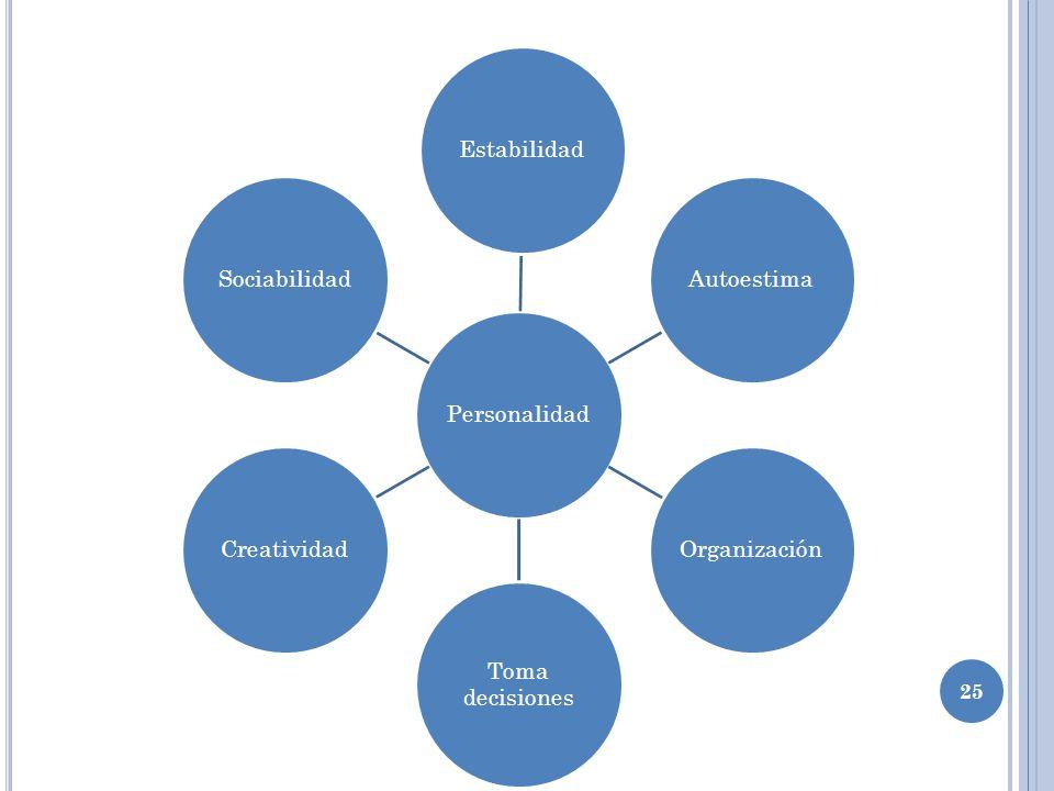 25 PersonalidadEstabilidadAutoestimaOrganización Toma decisiones CreatividadSociabilidad