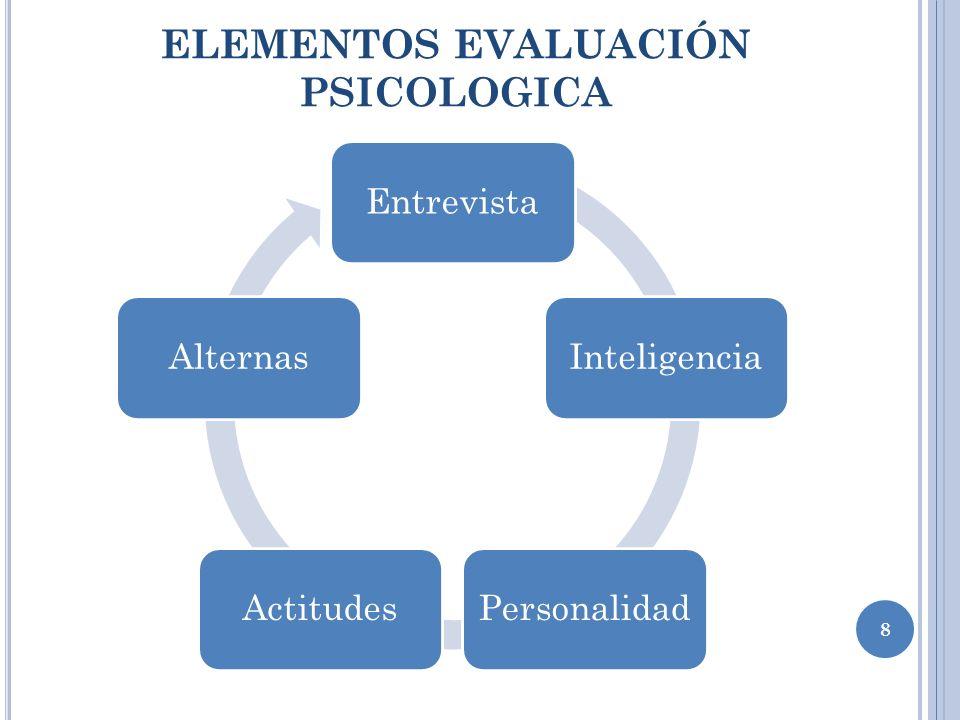 ELEMENTOS EVALUACIÓN PSICOLOGICA 8 EntrevistaInteligenciaPersonalidadActitudesAlternas