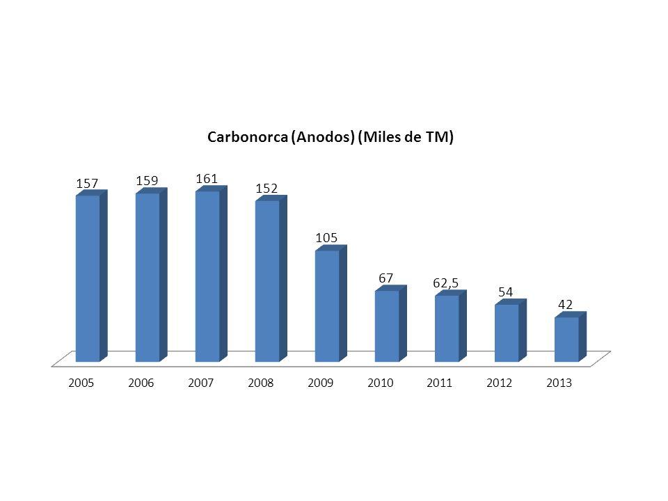 PRODUCCION DE ORO Rusoro 2010: 3.100 Kg.aprox Minerven: 2009: 4261 Kg.