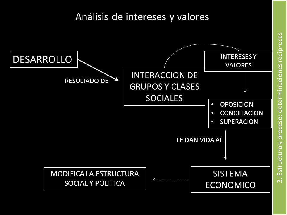 DESARROLLO INTERACCION DE GRUPOS Y CLASES SOCIALES RESULTADO DE INTERESES Y VALORES OPOSICION CONCILIACION SUPERACION SISTEMA ECONOMICO LE DAN VIDA AL MODIFICA LA ESTRUCTURA SOCIAL Y POLITICA Análisis de intereses y valores 3.