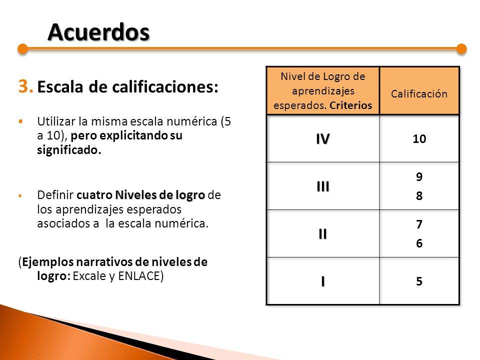 3. Escala de calificaciones: Utilizar la misma escala numérica (5 a 10), pero explicitando su significado. Niveles de logro Definir cuatro Niveles de