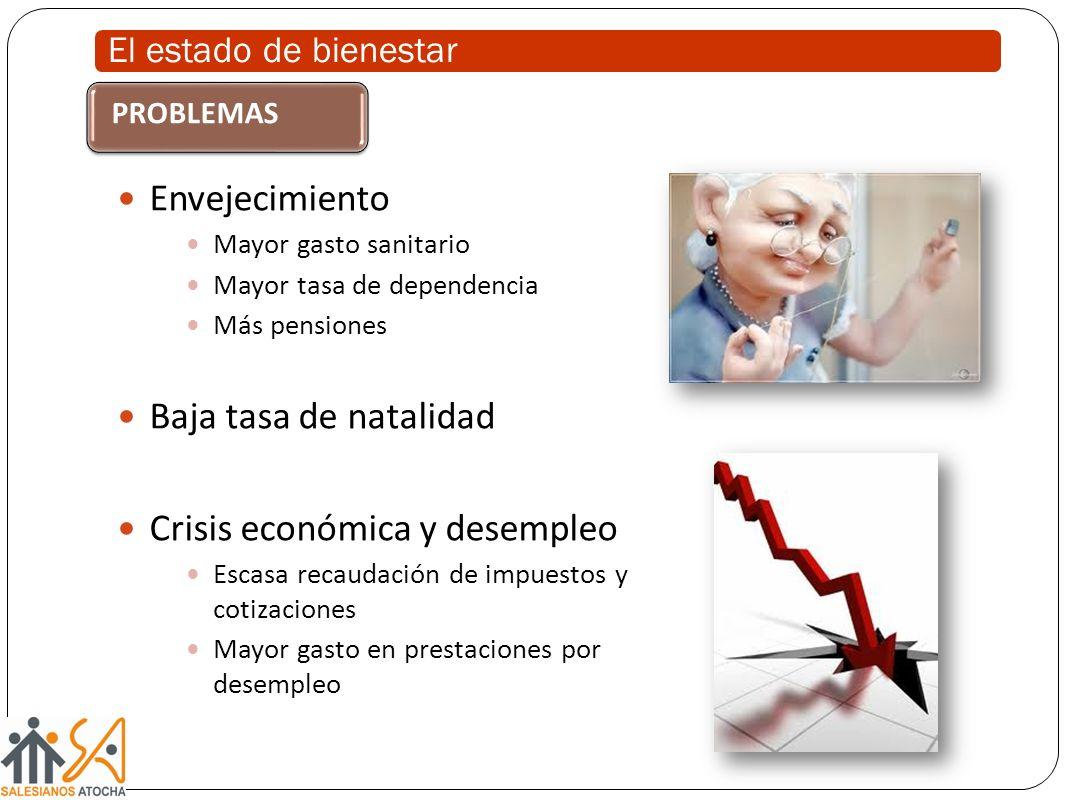 El estado de bienestar Envejecimiento Mayor gasto sanitario Mayor tasa de dependencia Más pensiones Baja tasa de natalidad Crisis económica y desemple