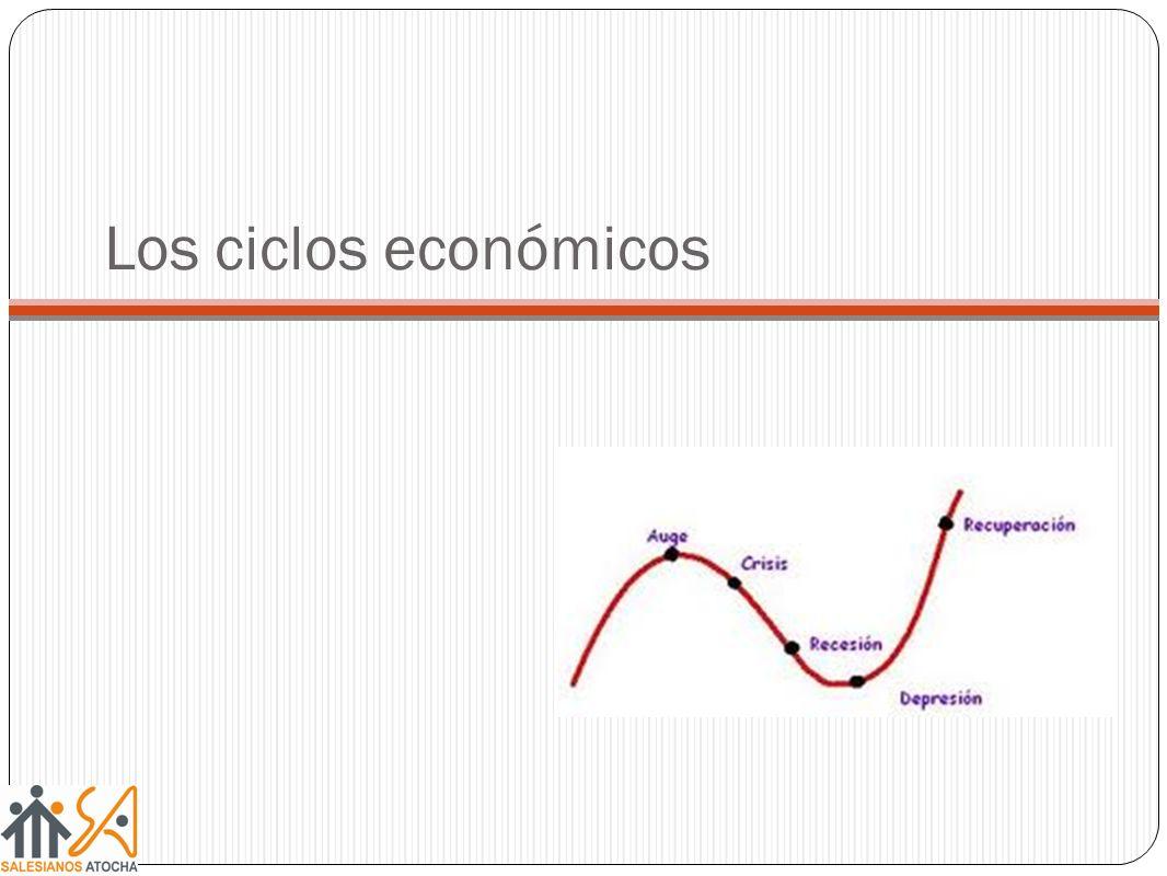Fluctuaciones en la actividad económica caracterizadas por la expansión y contracción de la producción (PIB) y empleo Cima Cresta Pico Crisis Valle Fondo Expansión Crecimiento PIB