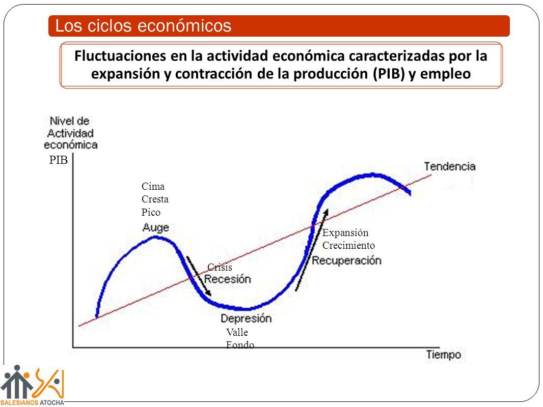Fluctuaciones en la actividad económica caracterizadas por la expansión y contracción de la producción (PIB) y empleo Cima Cresta Pico Crisis Valle Fo