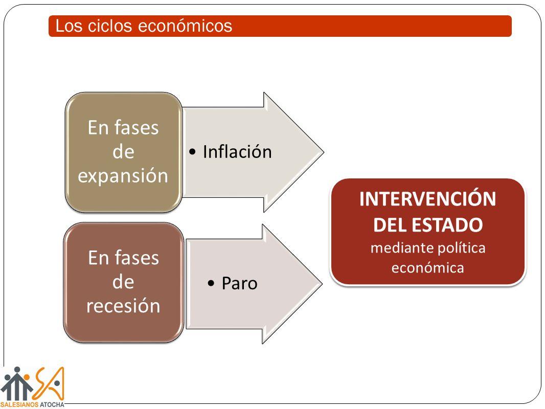 Los ciclos económicos Inflación En fases de expansión Paro En fases de recesión INTERVENCIÓN DEL ESTADO mediante política económica INTERVENCIÓN DEL E