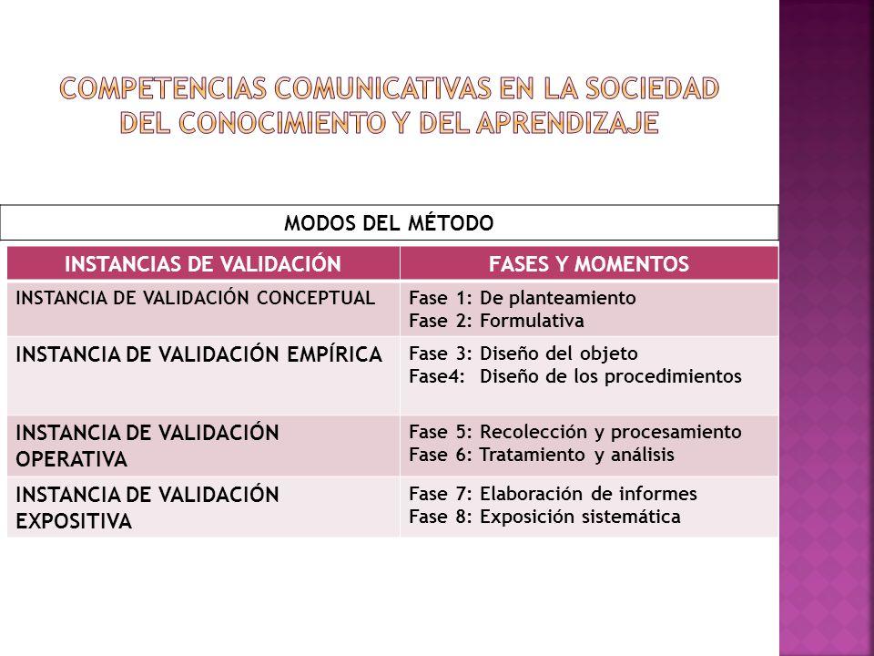 INSTANCIAS DE VALIDACIÓNFASES Y MOMENTOS INSTANCIA DE VALIDACIÓN CONCEPTUALFase 1: De planteamiento Fase 2: Formulativa INSTANCIA DE VALIDACIÓN EMPÍRI