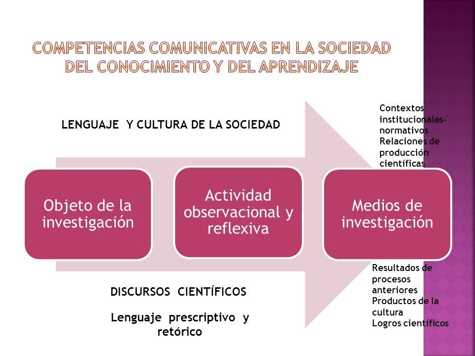 Objeto de la investigación Actividad observacional y reflexiva Medios de investigación LENGUAJE Y CULTURA DE LA SOCIEDAD DISCURSOS CIENTÍFICOS Resulta