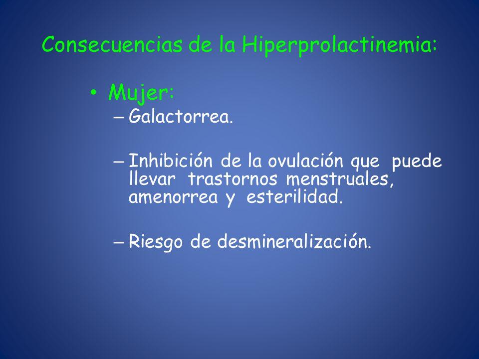 Consecuencias de la Hiperprolactinemia: Mujer: – Galactorrea. – Inhibición de la ovulación que puede llevar trastornos menstruales, amenorrea y esteri