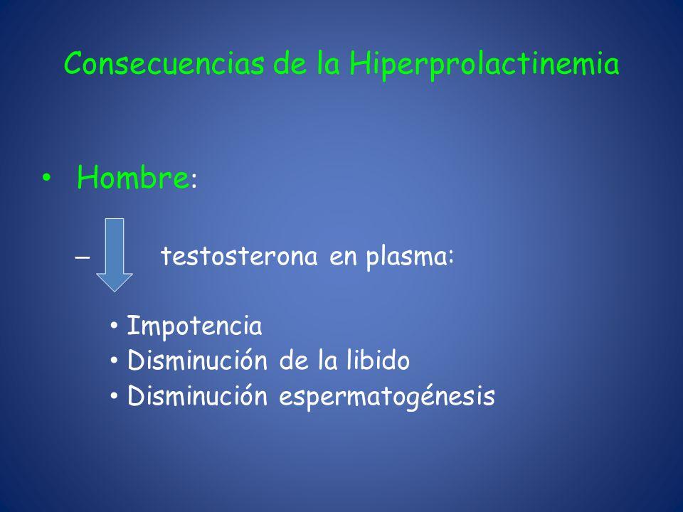 Consecuencias de la Hiperprolactinemia Hombre : – testosterona en plasma: Impotencia Disminución de la libido Disminución espermatogénesis