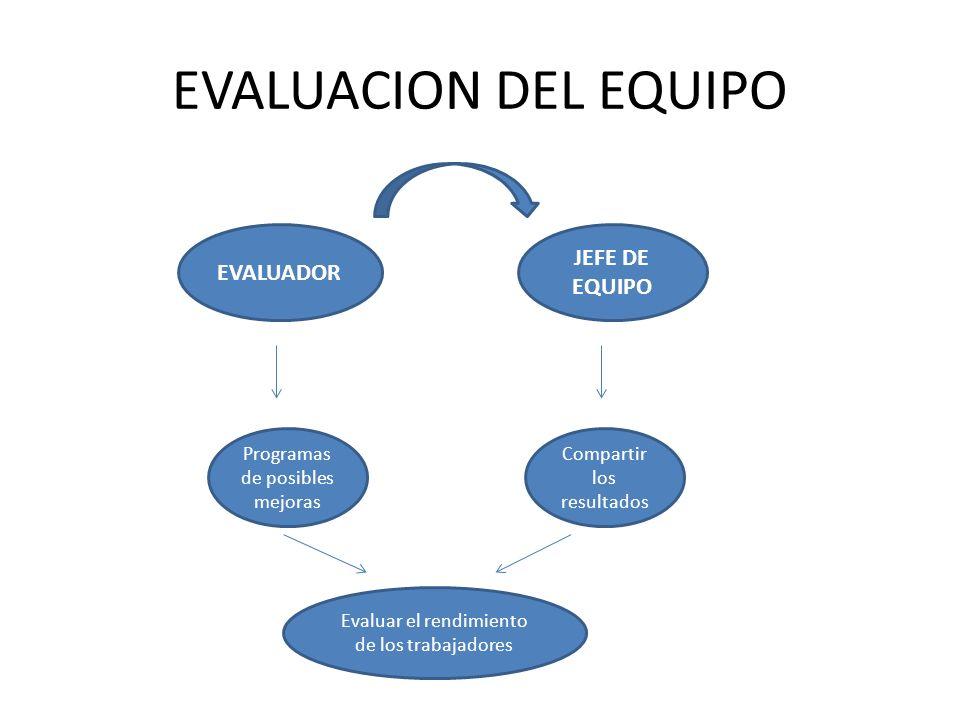 EVALUACION DEL EQUIPO EVALUADOR JEFE DE EQUIPO Programas de posibles mejoras Compartir los resultados Evaluar el rendimiento de los trabajadores