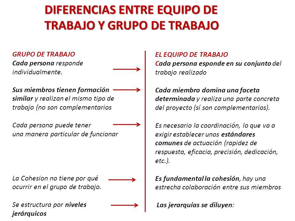 DIFERENCIAS ENTRE EQUIPO DE TRABAJO Y GRUPO DE TRABAJO GRUPO DE TRABAJO Cada persona responde individualmente.