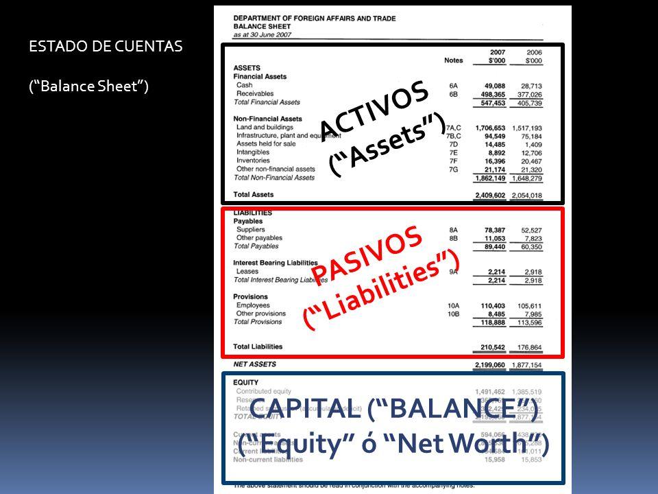 ESTADO DE CUENTAS (Balance Sheet) ACTIVOS (Assets) PASIVOS (Liabilities) CAPITAL (BALANCE) (Equity ó Net Worth)