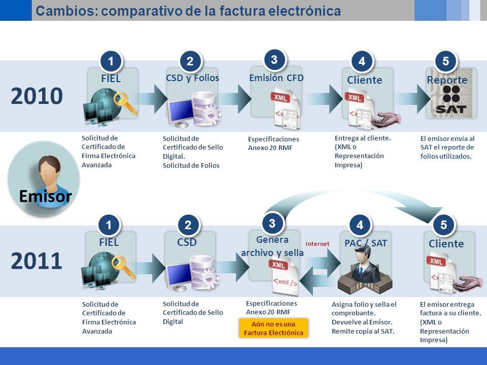 2010 Cambios: comparativo de la factura electrónica FIEL 1 1 Cliente 4 4 CSD y Folios 2 2 3 3 El emisor envía al SAT el reporte de folios utilizados.