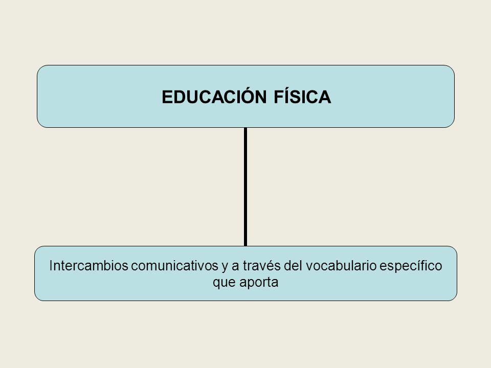 EDUCACIÓN FÍSICA Intercambios comunicativos y a través del vocabulario específico que aporta