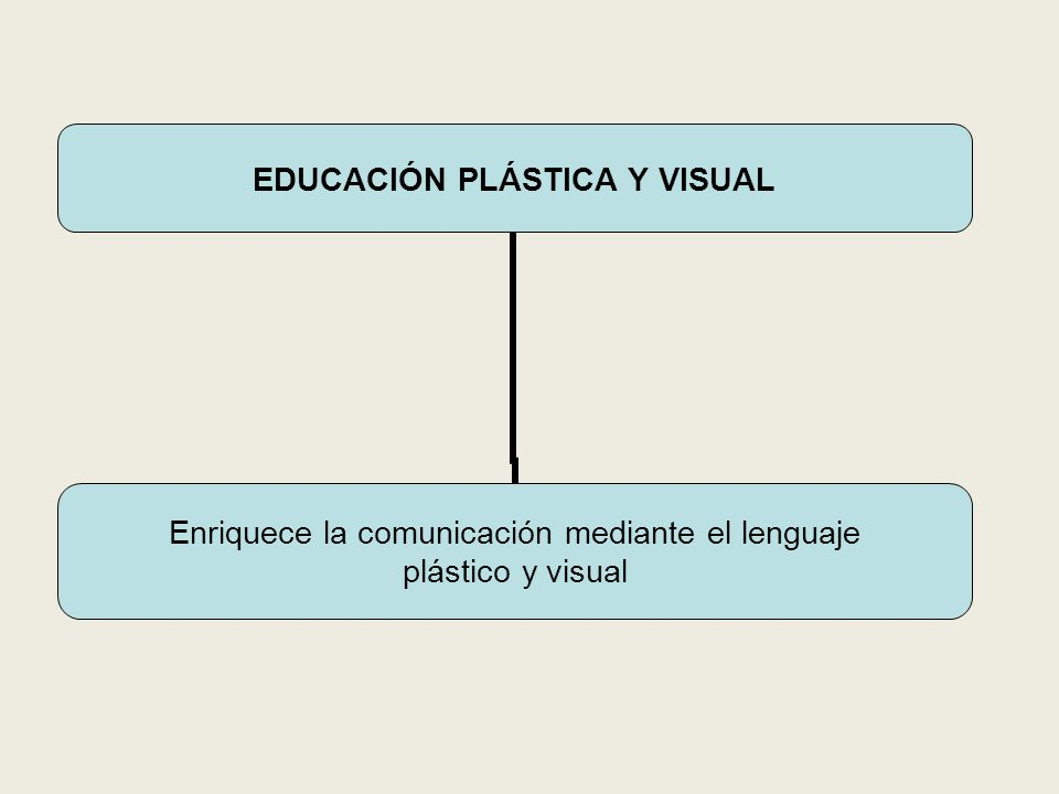 EDUCACIÓN PLÁSTICA Y VISUAL Enriquece la comunicación mediante el lenguaje plástico y visual