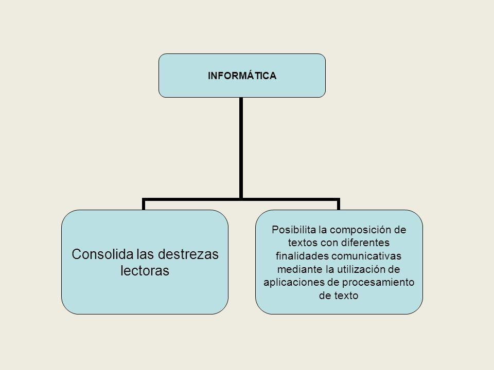 INFORMÁTICA Consolida las destrezas lectoras Posibilita la composición de textos con diferentes finalidades comunicativas mediante la utilización de aplicaciones de procesamiento de texto