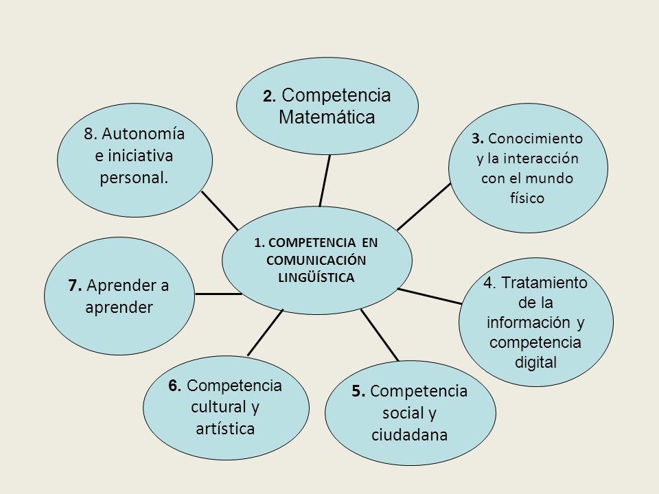1. COMPETENCIA EN COMUNICACIÓN LINGÜÍSTICA 2. Competencia Matemática 3.