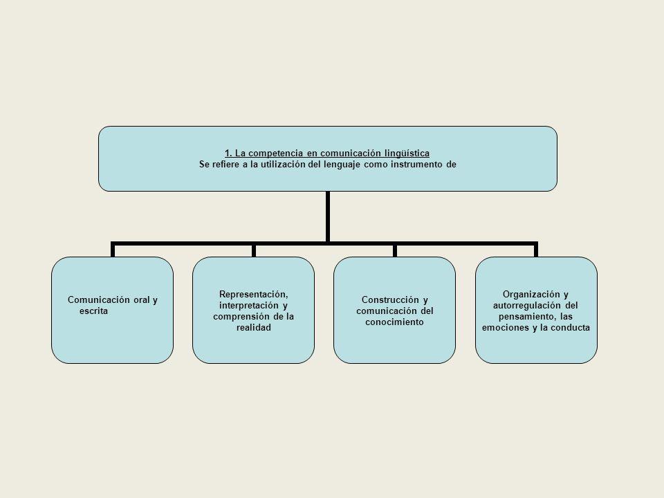 1. La competencia en comunicación lingüística Se refiere a la utilización del lenguaje como instrumento de Comunicación oral y escrita Representación,