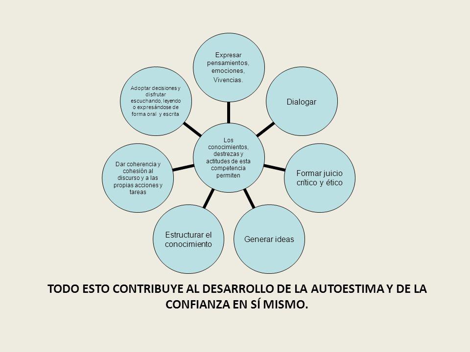 TODO ESTO CONTRIBUYE AL DESARROLLO DE LA AUTOESTIMA Y DE LA CONFIANZA EN SÍ MISMO.