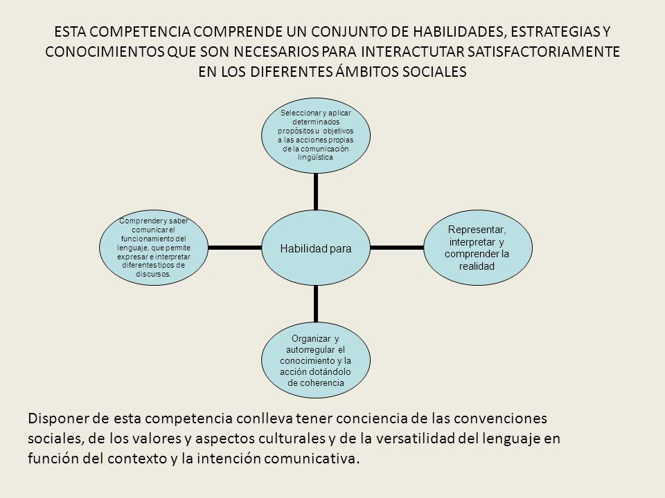 ESTA COMPETENCIA COMPRENDE UN CONJUNTO DE HABILIDADES, ESTRATEGIAS Y CONOCIMIENTOS QUE SON NECESARIOS PARA INTERACTUTAR SATISFACTORIAMENTE EN LOS DIFERENTES ÁMBITOS SOCIALES Habilidad para Seleccionar y aplicar determinados propósitos u objetivos a las acciones propias de la comunicación lingüística Representar, interpretar y comprender la realidad Organizar y autorregular el conocimiento y la acción dotándolo de coherencia Comprender y saber comunicar el funcionamiento del lenguaje, que permite expresar e interpretar diferentes tipos de discursos.
