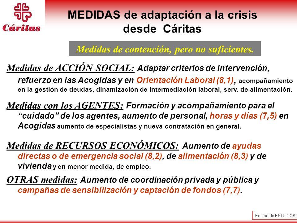 Equipo de ESTUDIOS Medidas de ACCIÓN SOCIAL: Adaptar criterios de intervención, refuerzo en las Acogidas y en Orientación Laboral (8,1), acompañamiento en la gestión de deudas, dinamización de intermediación laboral, serv.