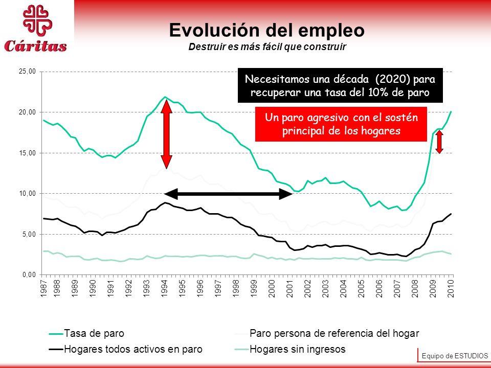 Equipo de ESTUDIOS Evolución del empleo Destruir es más fácil que construir Necesitamos una década (2020) para recuperar una tasa del 10% de paro Un paro agresivo con el sostén principal de los hogares